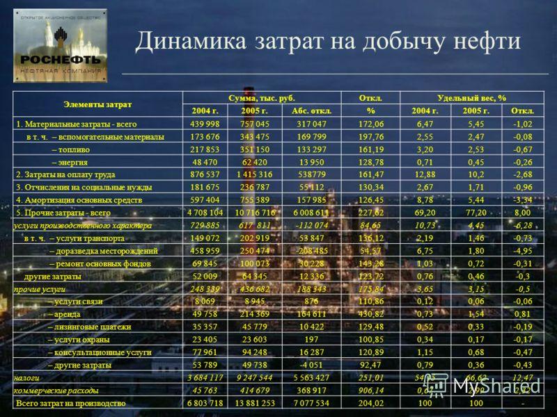 Динамика затрат на добычу нефти Элементы затрат Сумма, тыс. руб.Откл.Удельный вес, % 2004 г.2005 г.Абс. откл.%2004 г.2005 г.Откл. 1. Материальные затраты - всего439 998757 045317 047172,066,475,45-1,02 в т. ч. – вспомогательные материалы173 676343 47