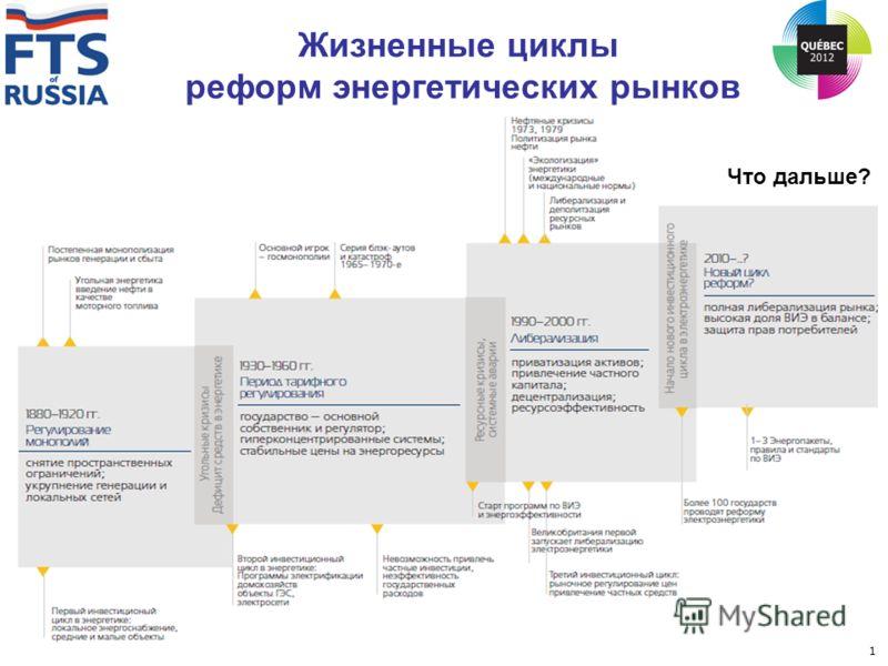 Жизненные циклы реформ энергетических рынков Что дальше? 1