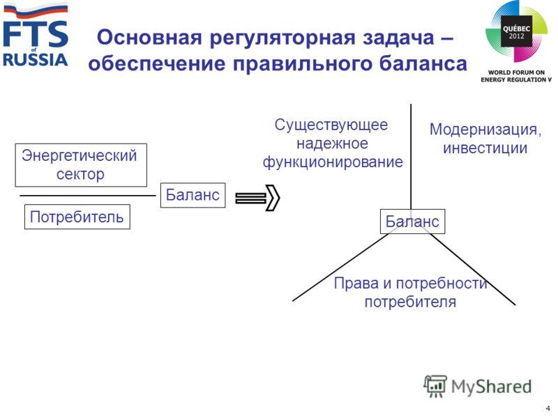 Основная регуляторная задача – обеспечение правильного баланса Энергетический сектор Потребитель Баланс Существующее надежное функционирование Модернизация, инвестиции Права и потребности потребителя Баланс 4
