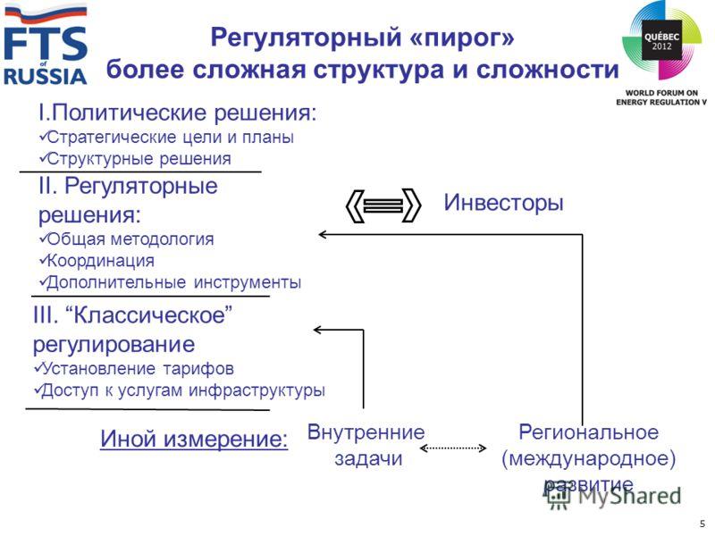 Регуляторный «пирог» более сложная структура и сложности I.Политические решения: Стратегические цели и планы Структурные решения II. Регуляторные решения: Общая методология Координация Дополнительные инструменты III. Классическое регулирование Устано