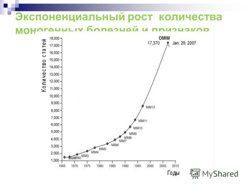 Экспоненциальный рост количества моногенных болезней и признаков.