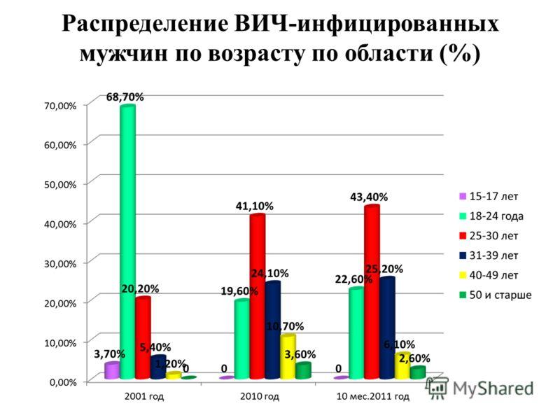 Распределение ВИЧ-инфицированных мужчин по возрасту по области (%)