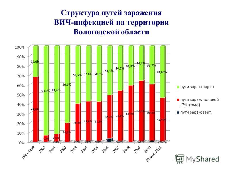 Структура путей заражения ВИЧ-инфекцией на территории Вологодской области