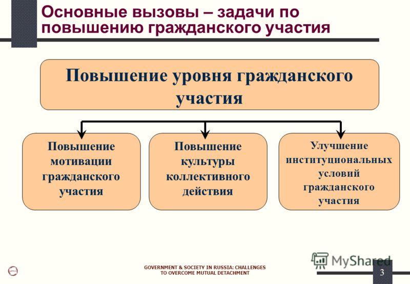 GOVERNMENT & SOCIETY IN RUSSIA: CHALLENGES TO OVERCOME MUTUAL DETACHMENT 3 Основные вызовы – задачи по повышению гражданского участия Повышение уровня гражданского участия Повышение мотивации гражданского участия Улучшение институциональных условий г