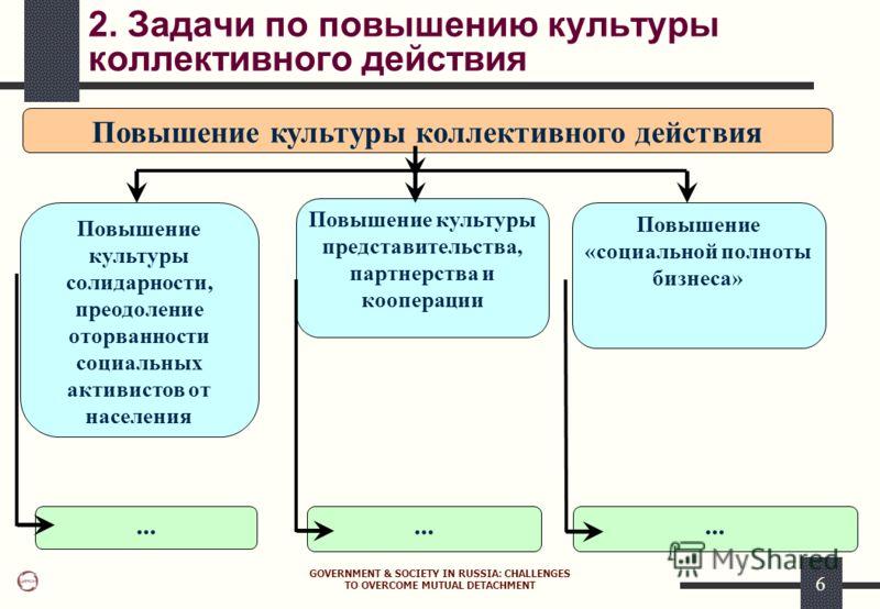 GOVERNMENT & SOCIETY IN RUSSIA: CHALLENGES TO OVERCOME MUTUAL DETACHMENT 6 2. Задачи по повышению культуры коллективного действия Повышение культуры коллективного действия Повышение культуры солидарности, преодоление оторванности социальных активисто