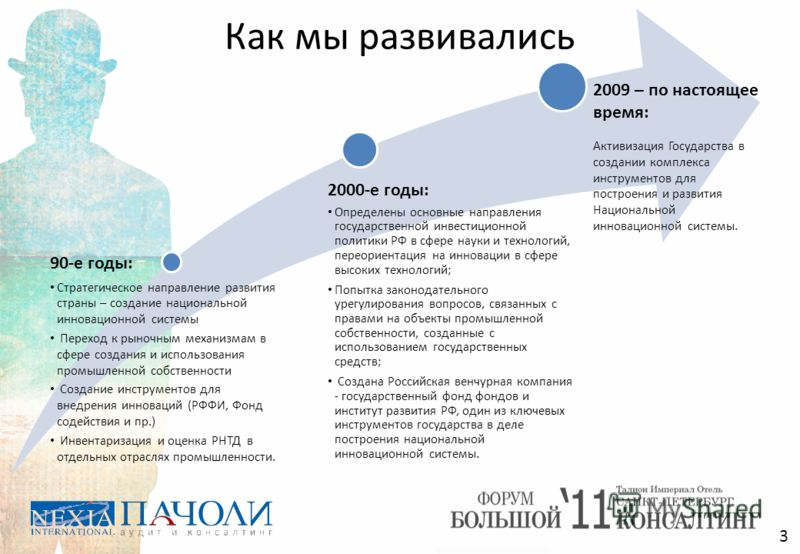 Как мы развивались 90-е годы: Стратегическое направление развития страны – создание национальной инновационной системы Переход к рыночным механизмам в сфере создания и использования промышленной собственности Создание инструментов для внедрения иннов
