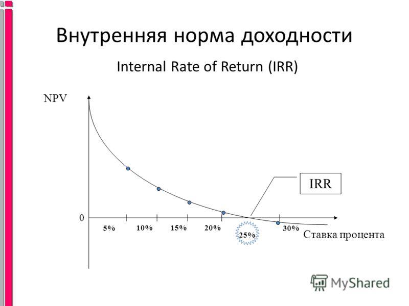 Внутренняя норма доходности Internal Rate of Return (IRR) NPV 0 25% Ставка процента 5% 10%15%20% 30% IRR