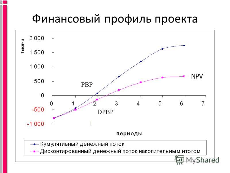 Финансовый профиль проекта PBP DPBP I NPV