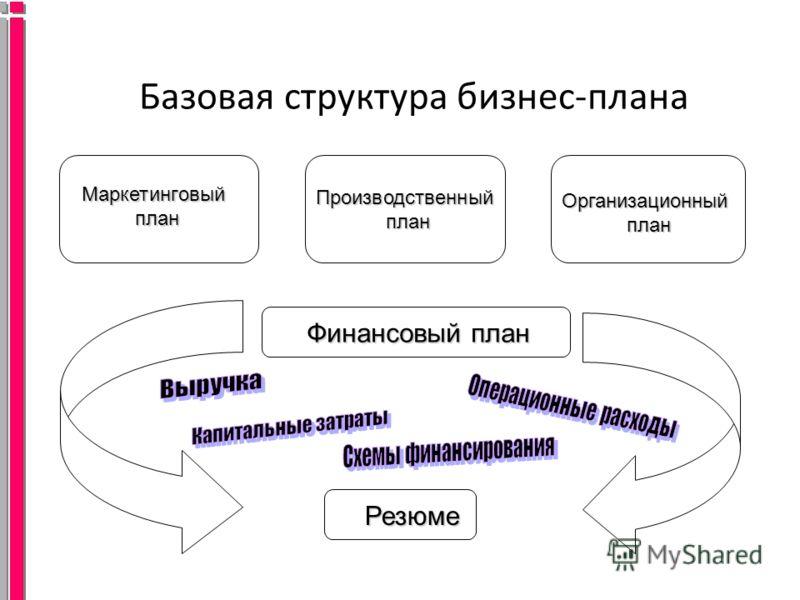 Базовая структура бизнес-плана Финансовый план Маркетинговый план Производственный план Организационный план Резюме