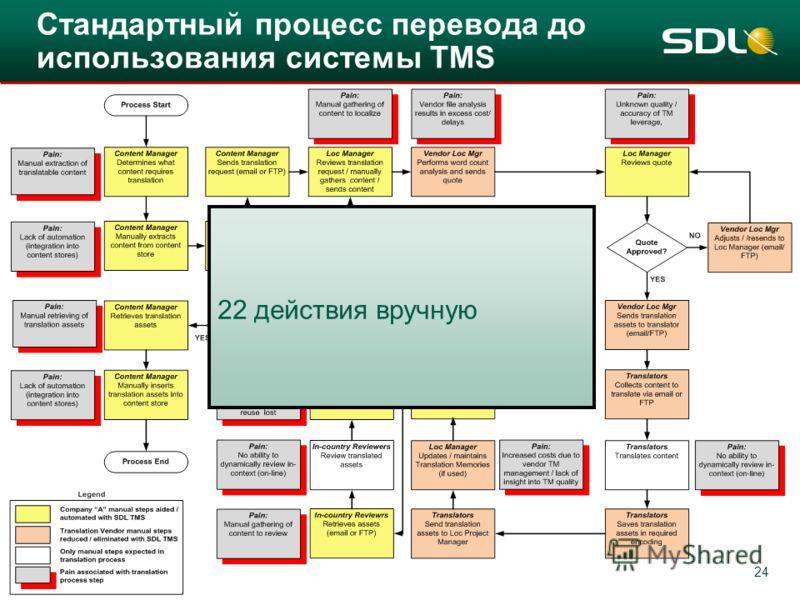 24 22 действия вручную Стандартный процесс перевода до использования системы TMS