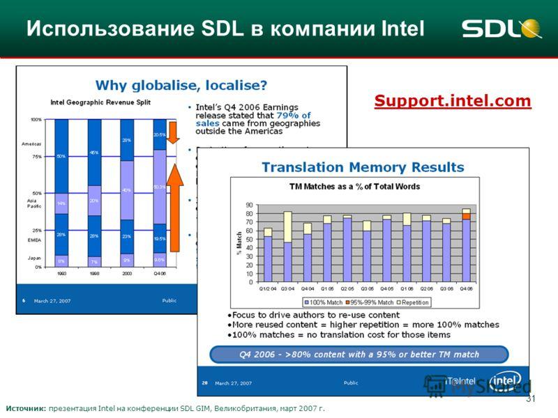 31 Использование SDL в компании Intel Support.intel.com Источник: презентация Intel на конференции SDL GIM, Великобритания, март 2007 г.