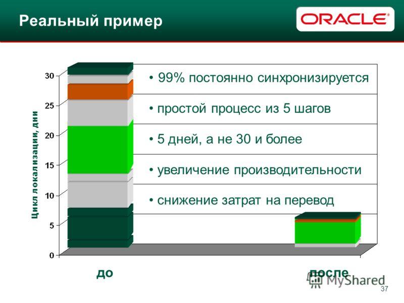 37 Цикл локализации, дни 99% постоянно синхронизируется простой процесс из 5 шагов 5 дней, а не 30 и более увеличение производительности снижение затрат на перевод допосле Реальный пример
