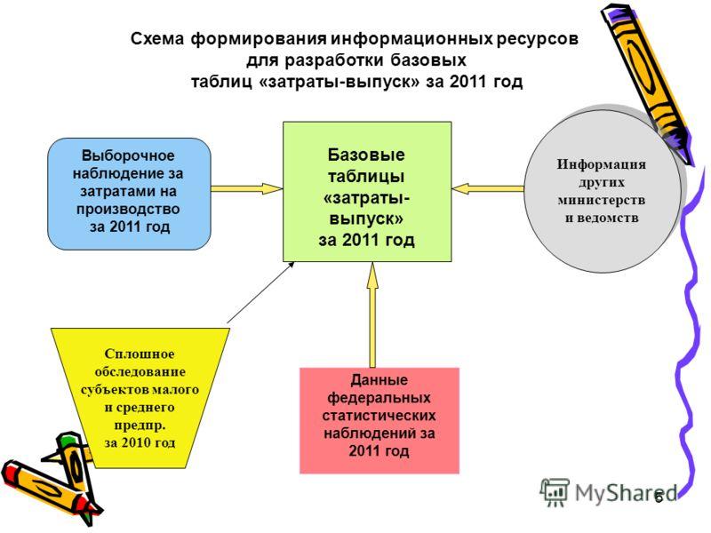 5 Схема формирования информационных ресурсов для разработки базовых таблиц «затраты-выпуск» за 2011 год Выборочное наблюдение за затратами на производство за 2011 год Данные федеральных статистических наблюдений за 2011 год Базовые таблицы «затраты-