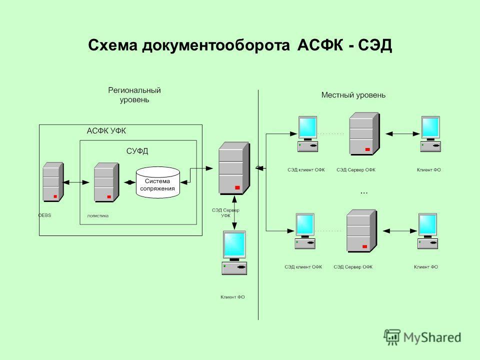 Схема документооборота АСФК -
