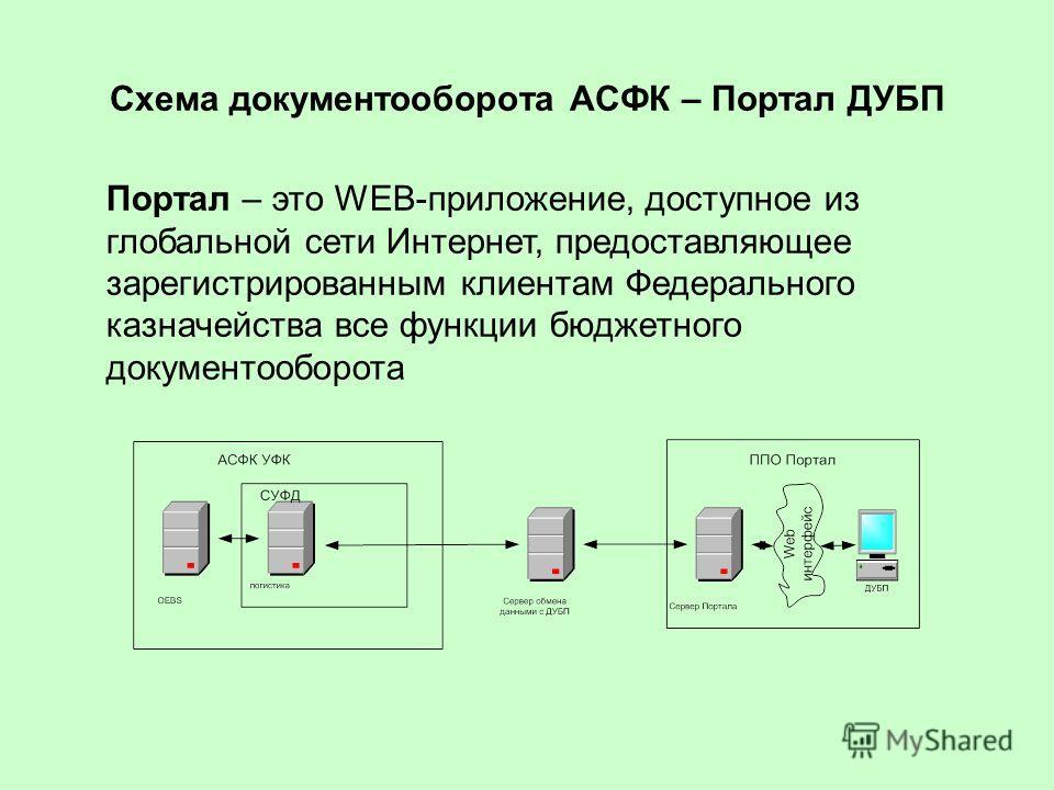 Схема документооборота АСФК – Портал ДУБП Портал – это WEB-приложение, доступное из глобальной сети Интернет, предоставляющее зарегистрированным клиентам Федерального казначейства все функции бюджетного документооборота