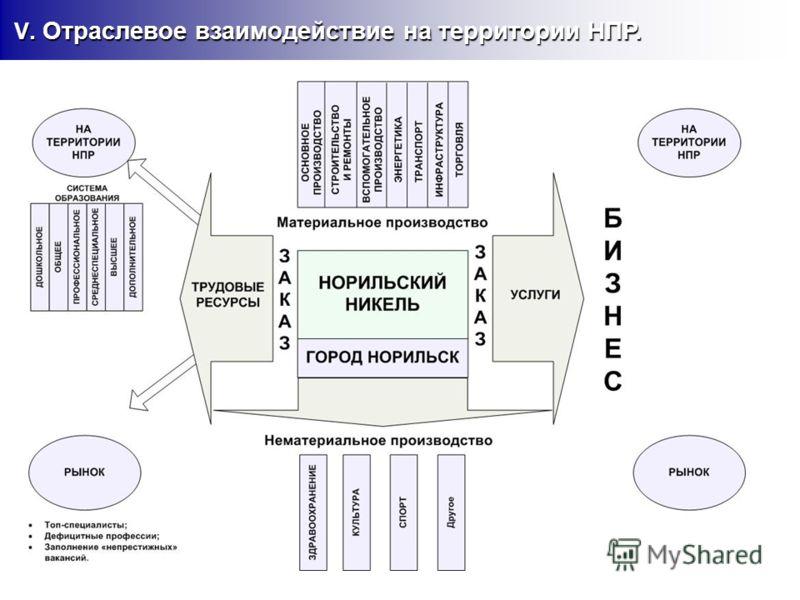 V. Отраслевое взаимодействие на территории НПР. V. Отраслевое взаимодействие на территории НПР.