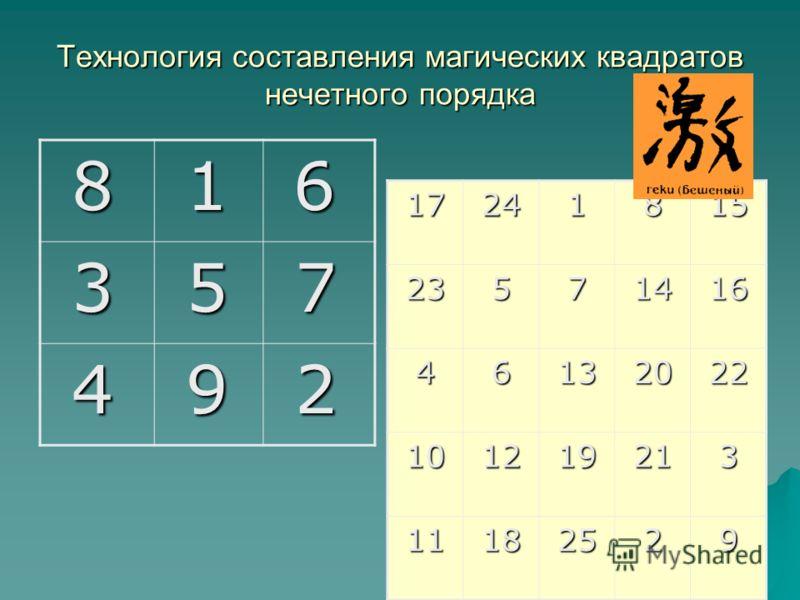 Технология составления магических квадратов нечетного порядка 8 1 6 3 5 7 4 9 2 1724181523571416 46132022 101219213 11182529