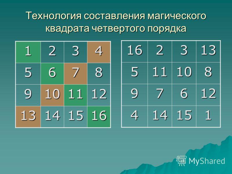 Технология составления магического квадрата четвертого порядка 1234 5678 9101112 13141516 162313511108 97612 414151