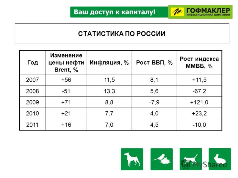 СТАТИСТИКА ПО РОССИИ Год Изменение цены нефти Brent, % Инфляция, %Рост ВВП, % Рост индекса ММВБ, % 2007+5611,58,1+11,5 2008-5113,35,6-67,2 2009+718,8-7,9+121,0 2010+217,74,0+23,2 2011+167,04,5-10,0