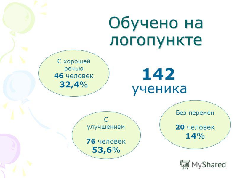 Обучено на логопункте 142 ученика С хорошей речью 46 человек 32,4% С улучшением 76 человек 53,6% Без перемен 20 человек 14%