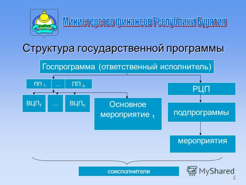 5 Структура государственной программы Госпрограмма (ответственный исполнитель) ПП 1 … ПП n РЦП подпрограммы мероприятия ВЦП 1 Основное мероприятие 1 …ВЦП n соисполнители