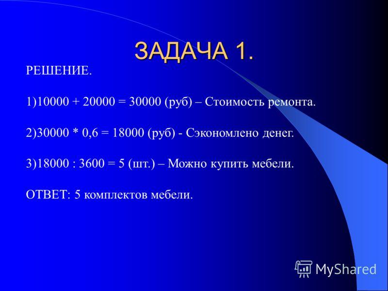 Стоимость ремонта малого зала кафе составляет 10000 рублей, банкетного зала 20000 руб..Один комплект мебели Для зала стоит 3600 руб. Сколько мебели можно купить, если собственными силами сделан ремонт, который составляет 60%.