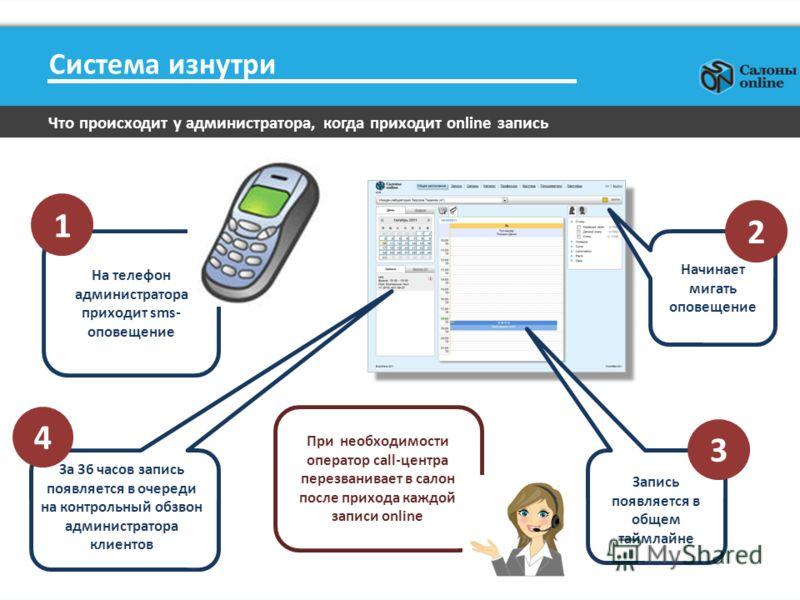 Система изнутри Что происходит у администратора, когда приходит online запись На телефон администратора приходит sms- оповещение За 36 часов запись появляется в очереди на контрольный обзвон администратора клиентов Запись появляется в общем таймлайне
