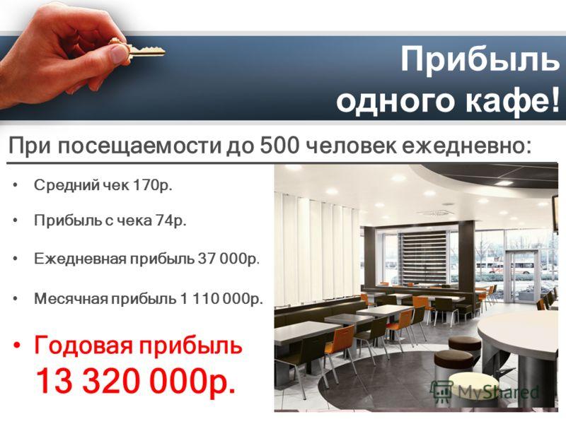 Прибыль одного кафе! При посещаемости до 500 человек ежедневно: Средний чек 170р. Прибыль с чека 74р. Ежедневная прибыль 37 000р. Месячная прибыль 1 110 000р. Годовая прибыль 13 320 000р.