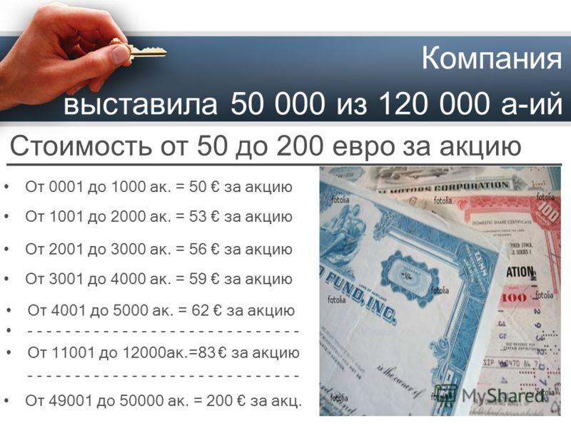 Стоимость от 50 до 200 евро за акцию Компания выставила 50 000 из 120 000 а-ий От 0001 до 1000 ак. = 50 за акцию От 1001 до 2000 ак. = 53 за акцию От 2001 до 3000 ак. = 56 за акцию От 3001 до 4000 ак. = 59 за акцию От 4001 до 5000 ак. = 62 за акцию -