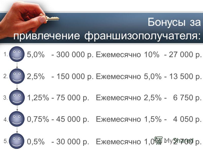 Бонусы за привлечение франшизополучателя: 5,0% - 300 000 р. Ежемесячно 10% - 27 000 р. 1. 2. 3. 4.4. 5.5. 2,5% - 150 000 р. Ежемесячно 5,0% - 13 500 р. 0,5% - 30 000 р. Ежемесячно 1,0% - 2 700 р. 0,75% - 45 000 р. Ежемесячно 1,5% - 4 050 р. 1,25% - 7
