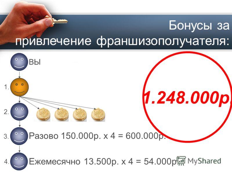 Бонусы за привлечение франшизополучателя: 1. 2. 3. 4.4. ВЫ Разово 150.000p. x 4 = 600.000p. Ежемесячно 13.500p. x 4 = 54.000p. 1.248.000p.