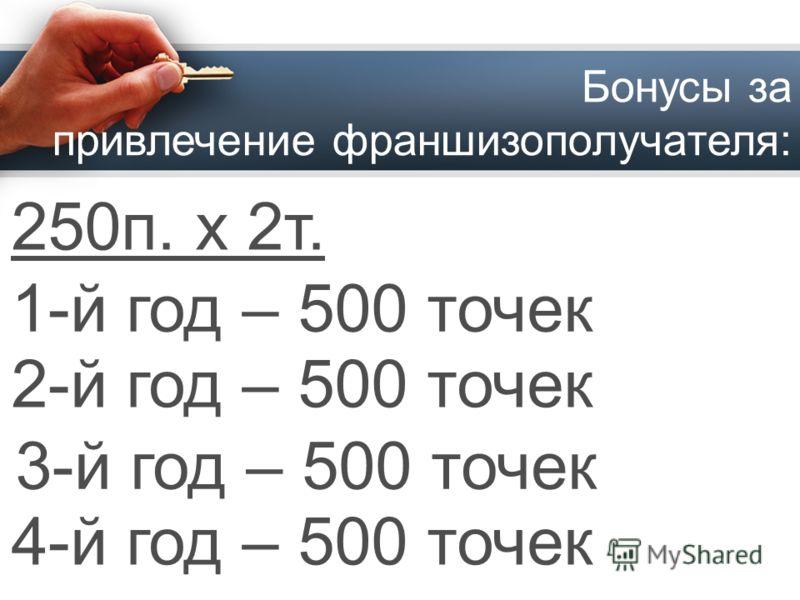 Бонусы за привлечение франшизополучателя: 250п. х 2т. 1-й год – 500 точек 2-й год – 500 точек 3-й год – 500 точек 4-й год – 500 точек