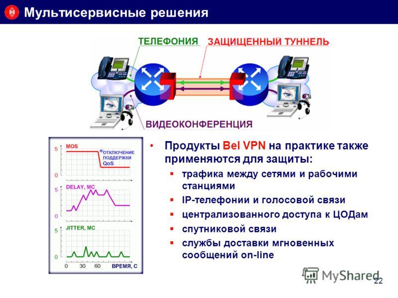 Продукты Bel VPN на практике также применяются для защиты: трафика между сетями и рабочими станциями IP-телефонии и голосовой связи централизованного доступа к ЦОДам спутниковой связи службы доставки мгновенных сообщений on-line Мультисервисные решен