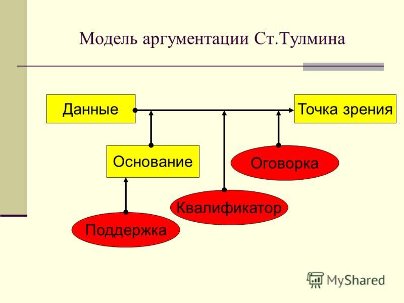 Модель аргументации Ст.Тулмина ДанныеТочка зрения Основание Поддержка Оговорка Квалификатор