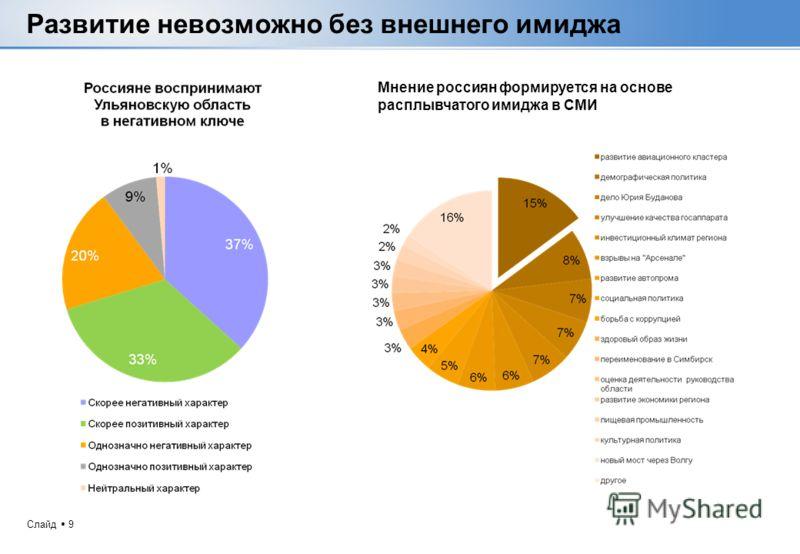 Слайд 9 Развитие невозможно без внешнего имиджа Мнение россиян формируется на основе расплывчатого имиджа в СМИ