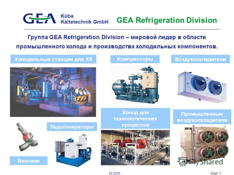 Küba Kältetechnik GmbH 09.2005Chart 1 GEA Refrigeration Division Воздухоохладители Компрессоры Льдогенераторы Группа GEA Refrigeration Division – мировой лидер в области промышленного холода и производства холодильных компонентов. Промышленные воздух