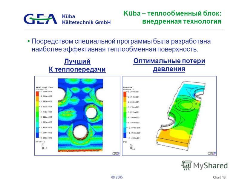 Küba Kältetechnik GmbH 09.2005Chart 18 Küba – теплообменный блок: внедренная технология Посредством специальной программы была разработана наиболее эффективная теплообменная поверхность. Лучший К теплопередачи Оптимальные потери давления