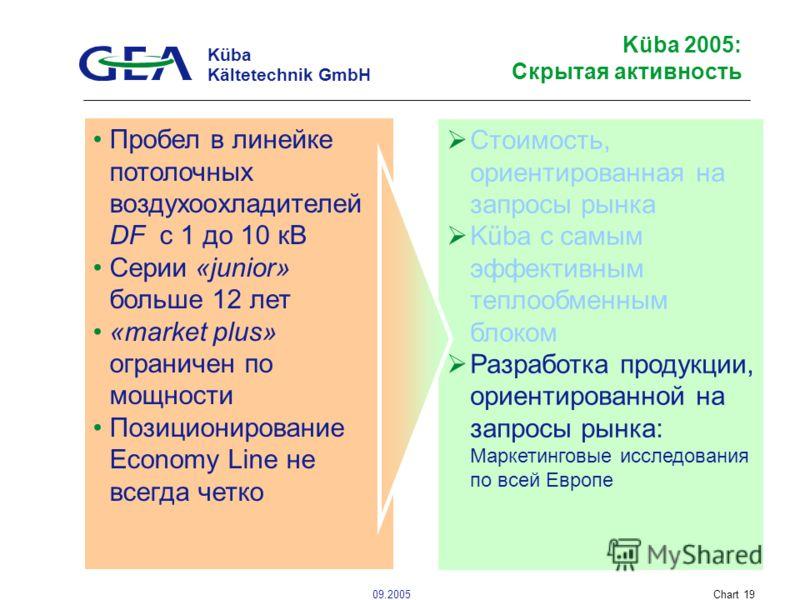 Küba Kältetechnik GmbH 09.2005Chart 19 Küba 2005: Скрытая активность Стоимость, ориентированная на запросы рынка Küba с самым эффективным теплообменным блоком Разработка продукции, ориентированной на запросы рынка: Маркетинговые исследования по всей