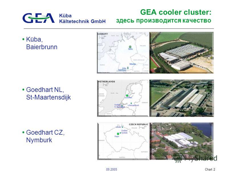 Küba Kältetechnik GmbH 09.2005Chart 2 GEA cooler cluster: здесь производится качество Küba, Baierbrunn Goedhart NL, St-Maartensdijk Goedhart CZ, Nymburk