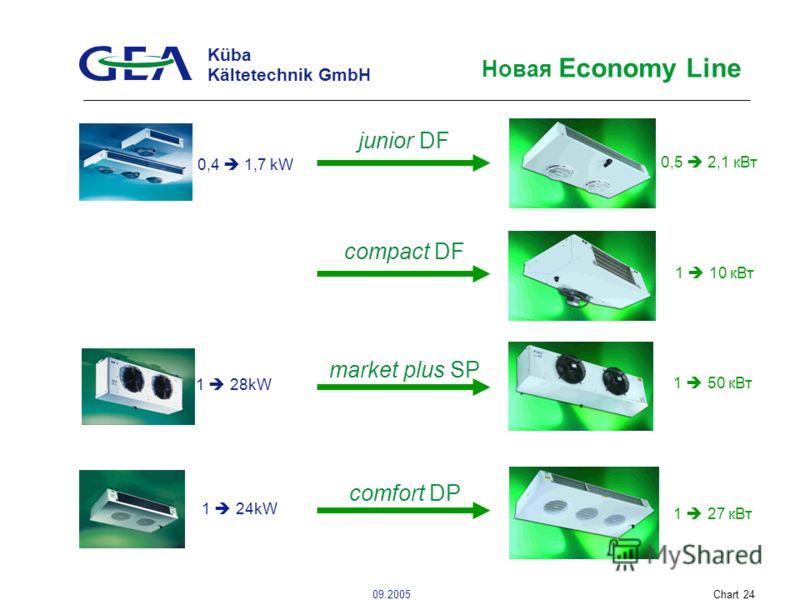 Küba Kältetechnik GmbH 09.2005Chart 24 Новая Economy Line junior DF 0,5 2,1 кВт 0,4 1,7 kW compact DF 1 10 кВт market plus SP 1 28kW 1 50 кВт 1 27 кВт comfort DP 1 24kW