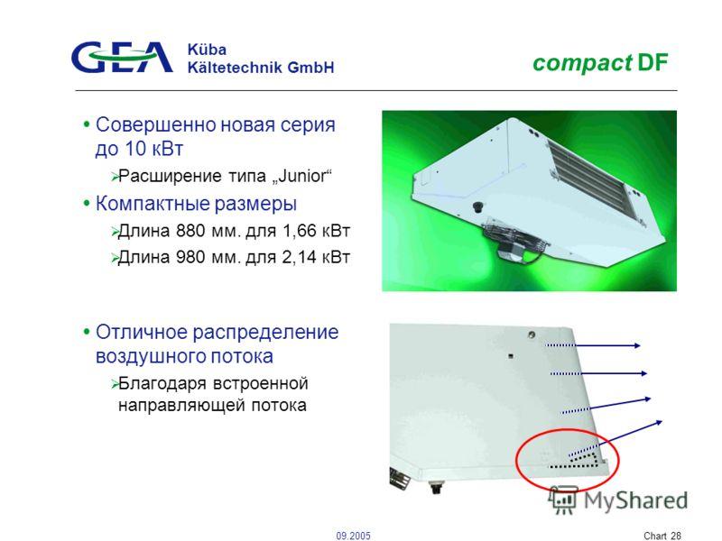 Küba Kältetechnik GmbH 09.2005Chart 28 compact DF Совершенно новая серия до 10 кВт Расширение типа Junior Компактные размеры Длина 880 мм. для 1,66 кВт Длина 980 мм. для 2,14 кВт Отличное распределение воздушного потока Благодаря встроенной направляю