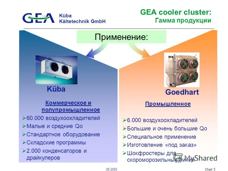 Küba Kältetechnik GmbH 09.2005Chart 3 GEA cooler cluster: Гамма продукции Küba Коммерческое и полупромышленное 60.000 воздухоохладителей Малые и средние Qo Стандартное оборудование Складские программы 2.000 конденсаторов и драйкулеров Goedhart Промыш