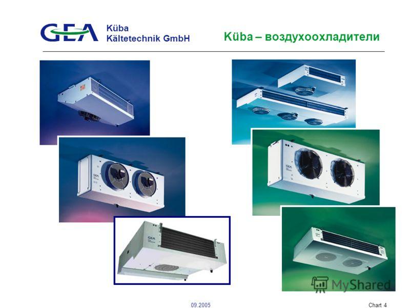 Küba Kältetechnik GmbH 09.2005Chart 4 Küba – воздухоохладители
