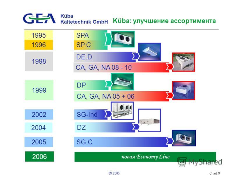 Küba Kältetechnik GmbH 09.2005Chart 9 Küba: улучшение ассортимента DP 1999 CA, GA, NA 05 + 06 DE.D 1998 CA, GA, NA 08 - 10 2002 SG-Ind 2004 DZ 1995 SP.C SPA 1996 2005 SG.C 2006 новая Economy Line