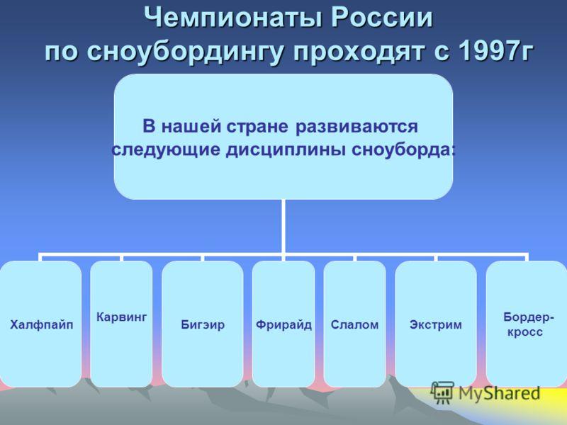 Чемпионаты России по сноубордингу проходят с 1997г В нашей стране развиваются следующие дисциплины сноуборда: Халфпайп Карвинг БигэирФрирайдСлалом Экстрим Бордер- кросс