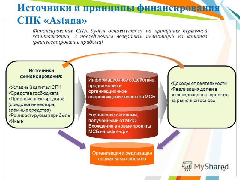 Организация и реализация социальных проектов Управление активами, полученными от МИО Вхождение в новые проекты МСБ на «start-up» Источники и принципы финансирования СПК «Astana» Информационное содействие, продвижение и организационное сопровождение п