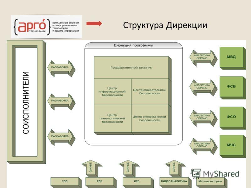 Структура Дирекции