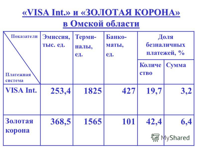 «VISA Int.» и «ЗОЛОТАЯ КОРОНА» в Омской области Показатели Платежная система Эмиссия, тыс. ед. Терми- налы, ед. Банко- маты, ед. Доля безналичных платежей, % Количе ство Сумма VISA Int. 253,4182542719,73,2 Золотая корона 368,5156510142,46,4
