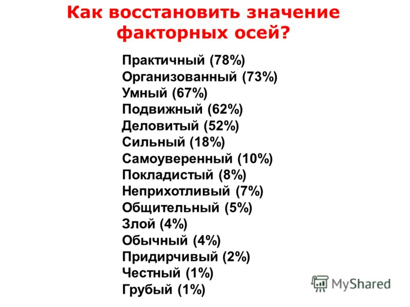 Практичный (78%) Организованный (73%) Умный (67%) Подвижный (62%) Деловитый (52%) Сильный (18%) Самоуверенный (10%) Покладистый (8%) Неприхотливый (7%) Общительный (5%) Злой (4%) Обычный (4%) Придирчивый (2%) Честный (1%) Грубый (1%) Как восстановить