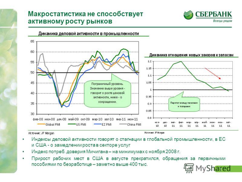 0 РЫНОК АКЦИЙ Сентябрь: в ожидании намеков на QE3